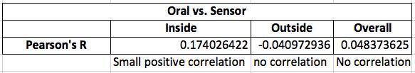 Pearson's R Results for Temperature Sensor Data