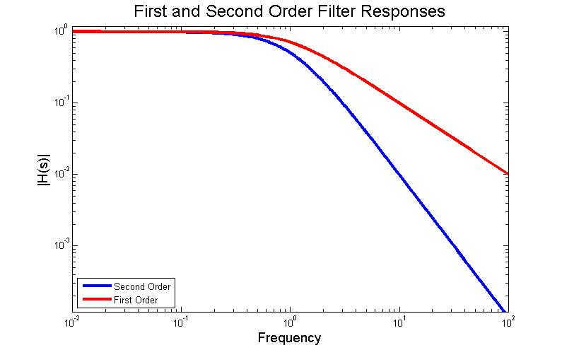 File:First Order vs Second Order Low Pass.jpg