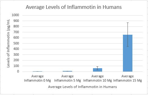 Inflammotin in humans lab 2 chart.JPG