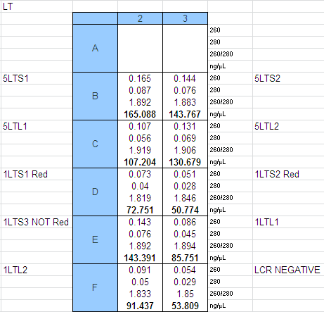 File:LT Concentrations with LCR Neg Ctrl 12-24-2014.PNG