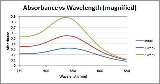 Image:Absorbance vs wavelength magnified 2-15-12.jpg
