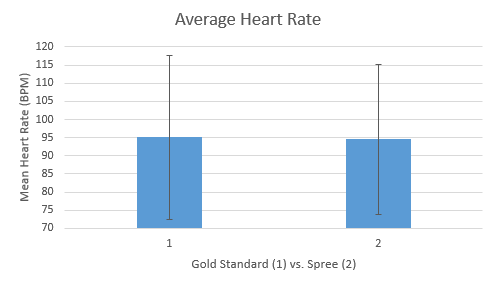 Graph of Heart Rates