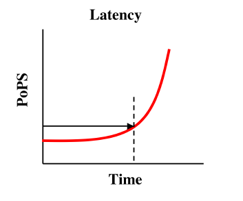 Schematic of a Latency Measurement for the Lux Receiver Family