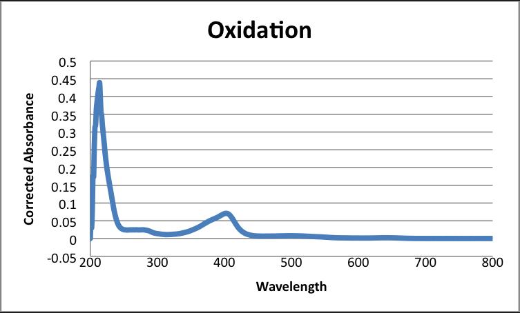 File:Maximum Oxidation HRP Javier Vinals.png