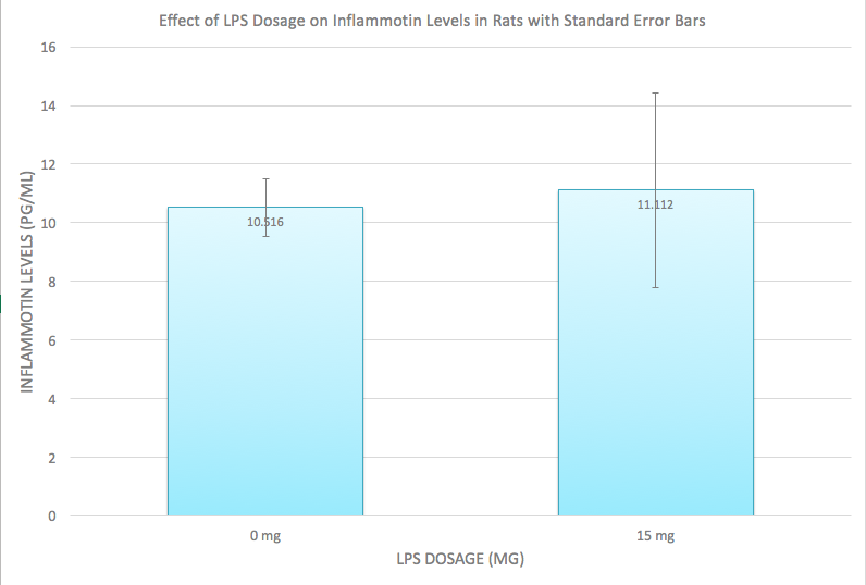 Figure 2. A graph comparing the average levels of Inflammotin Levels (pg/ml) after a certain amount of LPS dosage in rats.