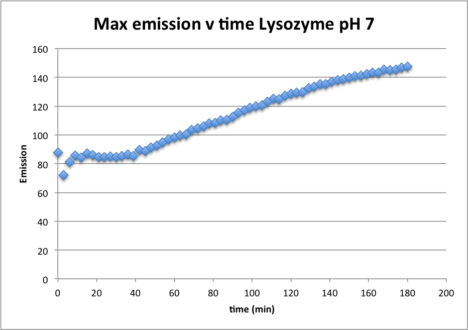 100416 Emit vs Time pH 7.png