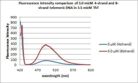 3.0micM DNAs flourescence spectra.jpg