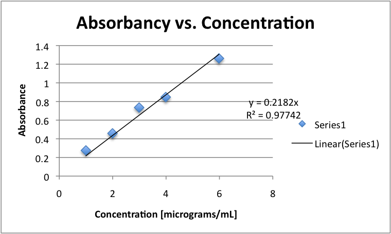 Image:AdjustedCalibrationCurve.png