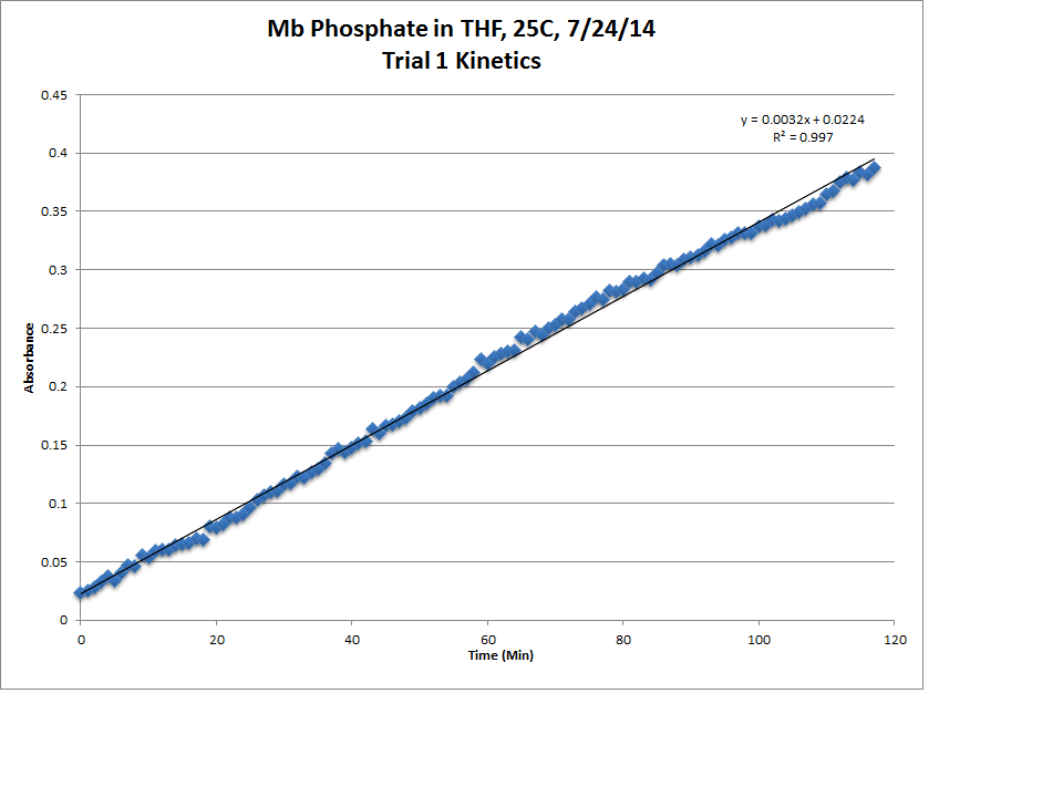 Image:Mb_Phosphate_OPD_H2O2_THF_25C_Trial1_Kinetics_LinReg_Chart.png