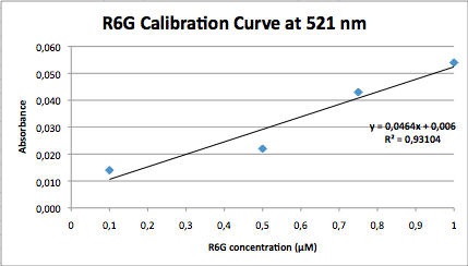 MolarAbsorp R6G 521.png