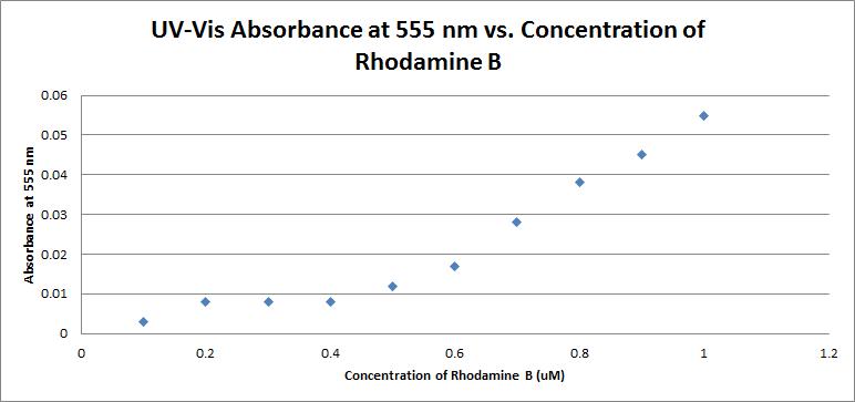 Non-linear range calibration curve.png
