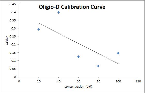 OligioD calibration curve image OWW.png