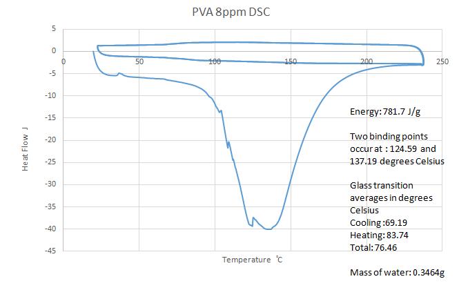PVA8ppm.png