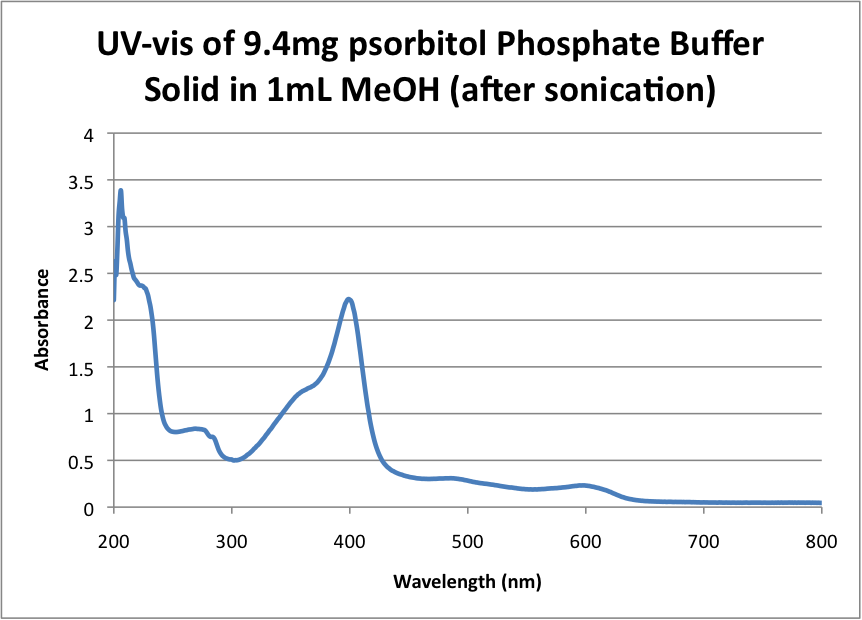 UV-vis of 9.4mg psorbitol Phosphate Buffer Solid in 1mL MeOH (after sonication) .png