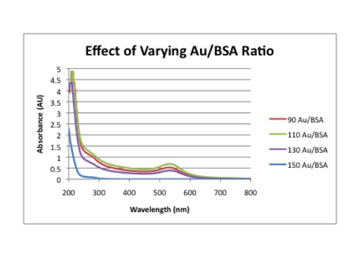 File:Varying ratios.png