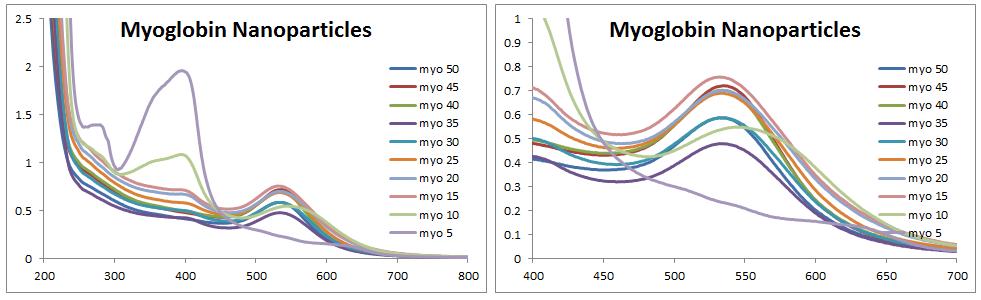 2013 1105 myoglobin nanoparticles UVvis.PNG