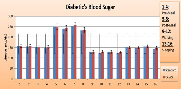 BME100 L3B design Diabetic Graph.jpg
