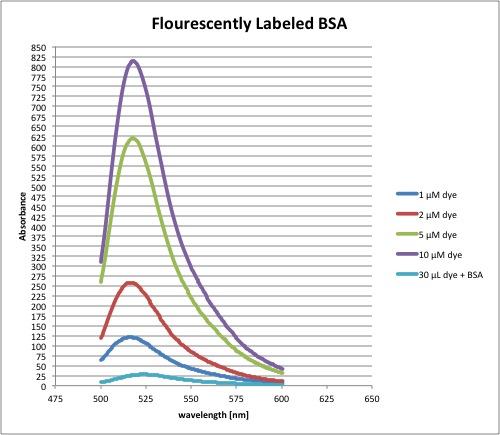 Concentration curve flr(021412).jpg