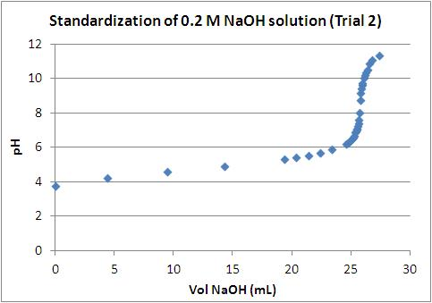 File:Fox NaOH Standardization - trial 2.JPG