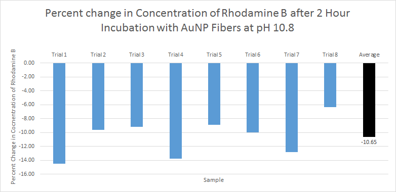 File:PH 10.8 2hour incubation bar graph avg present 2.png
