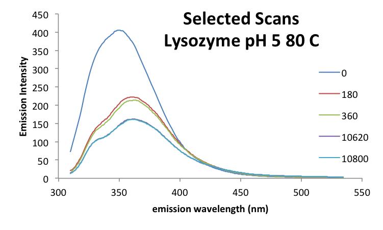 20160929 mrh LysozymepH5 SelectedScans.png