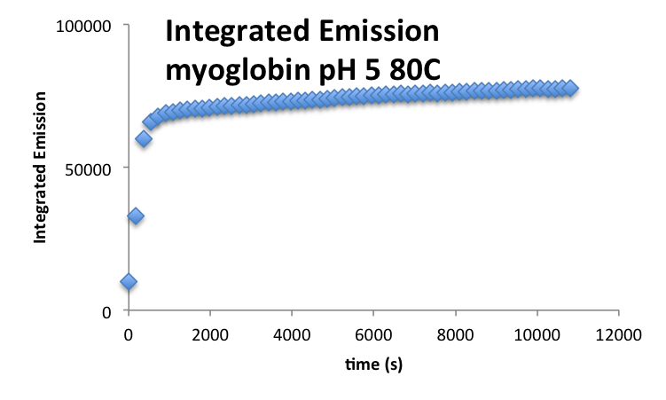 20160930 mrh MyoglobinpH5 IntegratedI.png