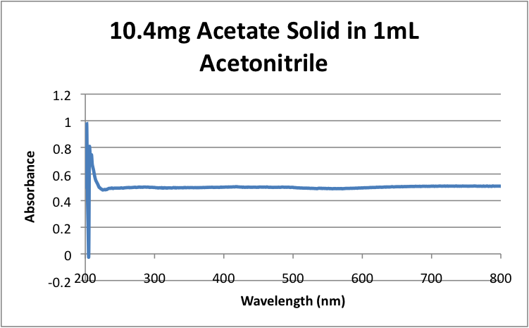 File:10.4mg Acetate Solid in 1mL Acetonitrile .png