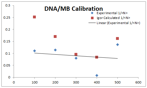 2013 0708 DNA-MB calibration.PNG
