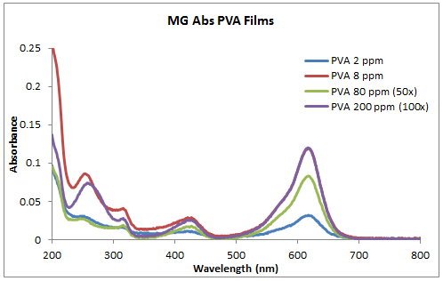 File:2014 0917 MG abs PVA films.PNG