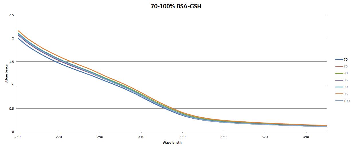 70-100BSA-GSH.png
