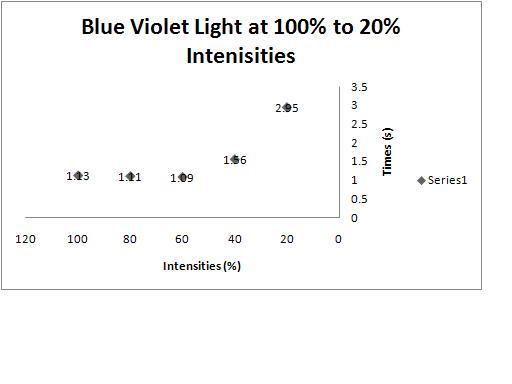 File:Blue violet.JPG