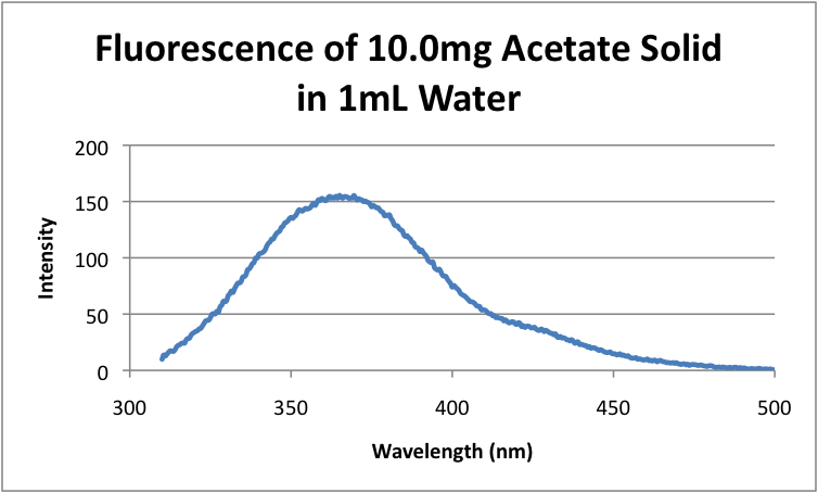 File:Fluorescence of 10.0mg Acetate Solid in 1mL Water.png