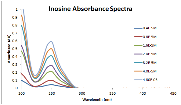 File:2013 0904 inosine spectra.PNG