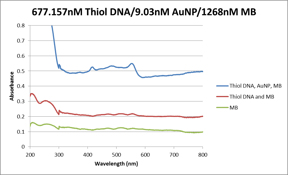 Abs data thiol DNA, AuNP, MB 06032013.png