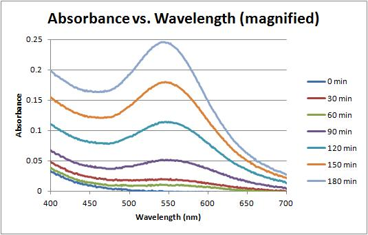 Image:Absorbance vs wavelength magnified 9-28-11.jpg