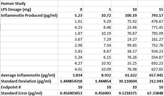Human Study Data Table