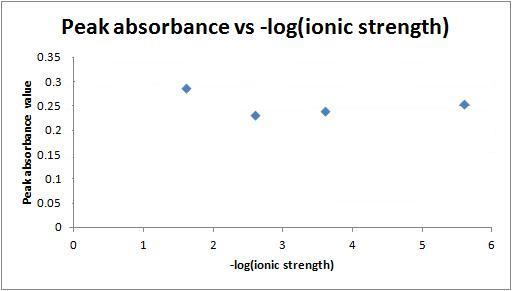 Ionic strenght ratio 70.jpg