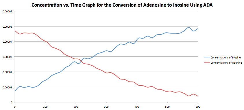 Oct 8 Con vs. time ADA.png