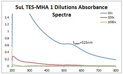 2013 0717 5uL TES-MHA 1.PNG