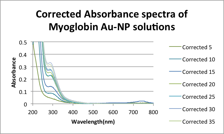 Image:Corrected Absorbance spectra of Myoglobin Au-NP solution .png