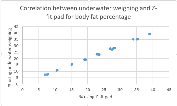 Correlation Body fat Z fit.png