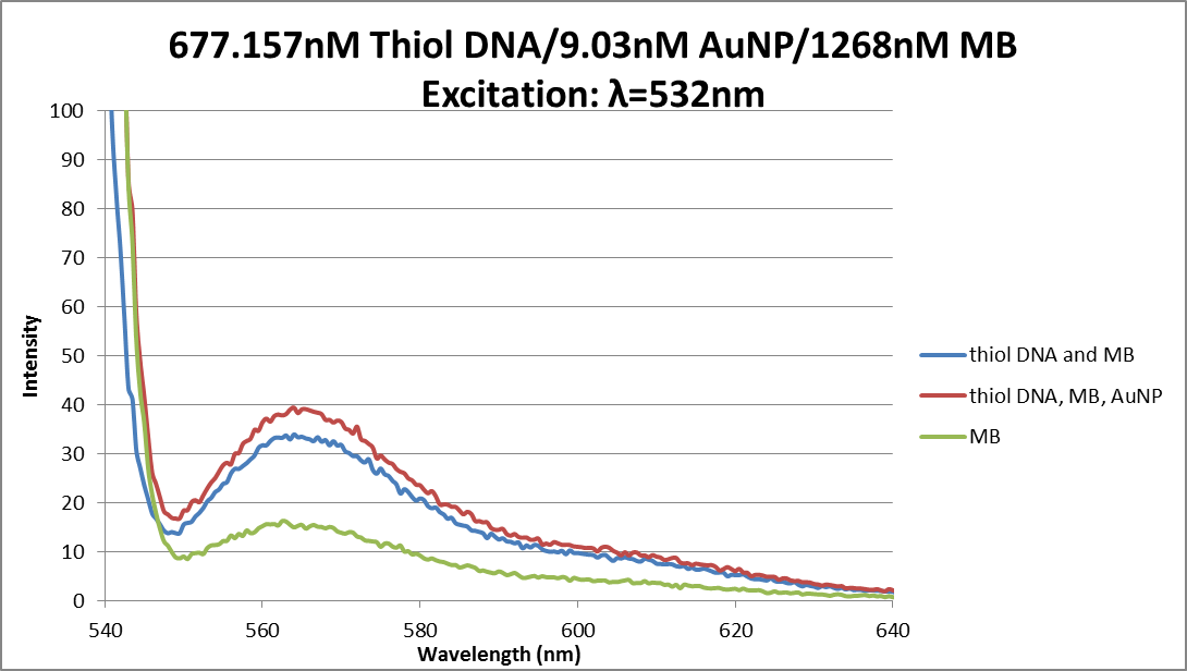 Fluor data thiol DNA, AuNP, MB 06032013.png