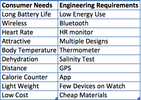 Image:Concumer and engineering needs 3B BME 100.png