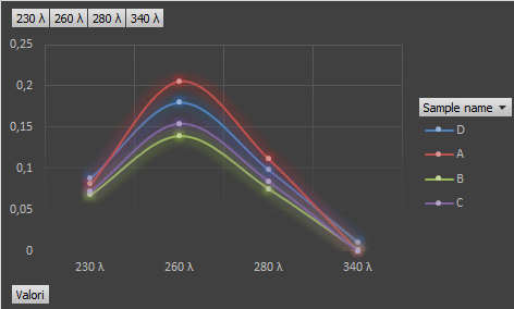 File:Graph-dna-excel.png
