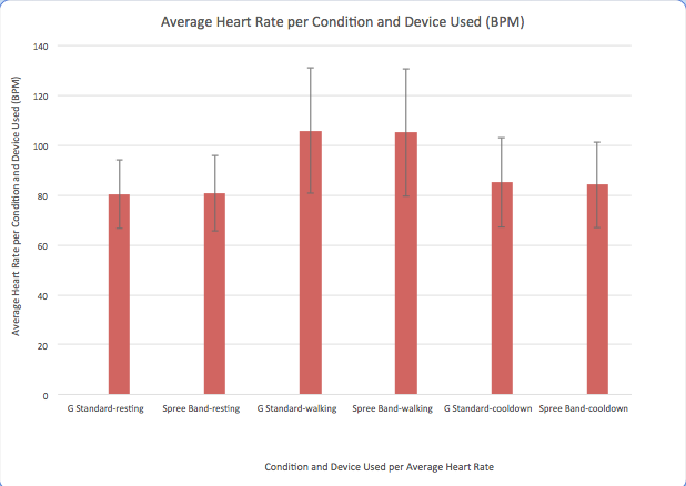 Image:Heart_Rate_Group_30.png