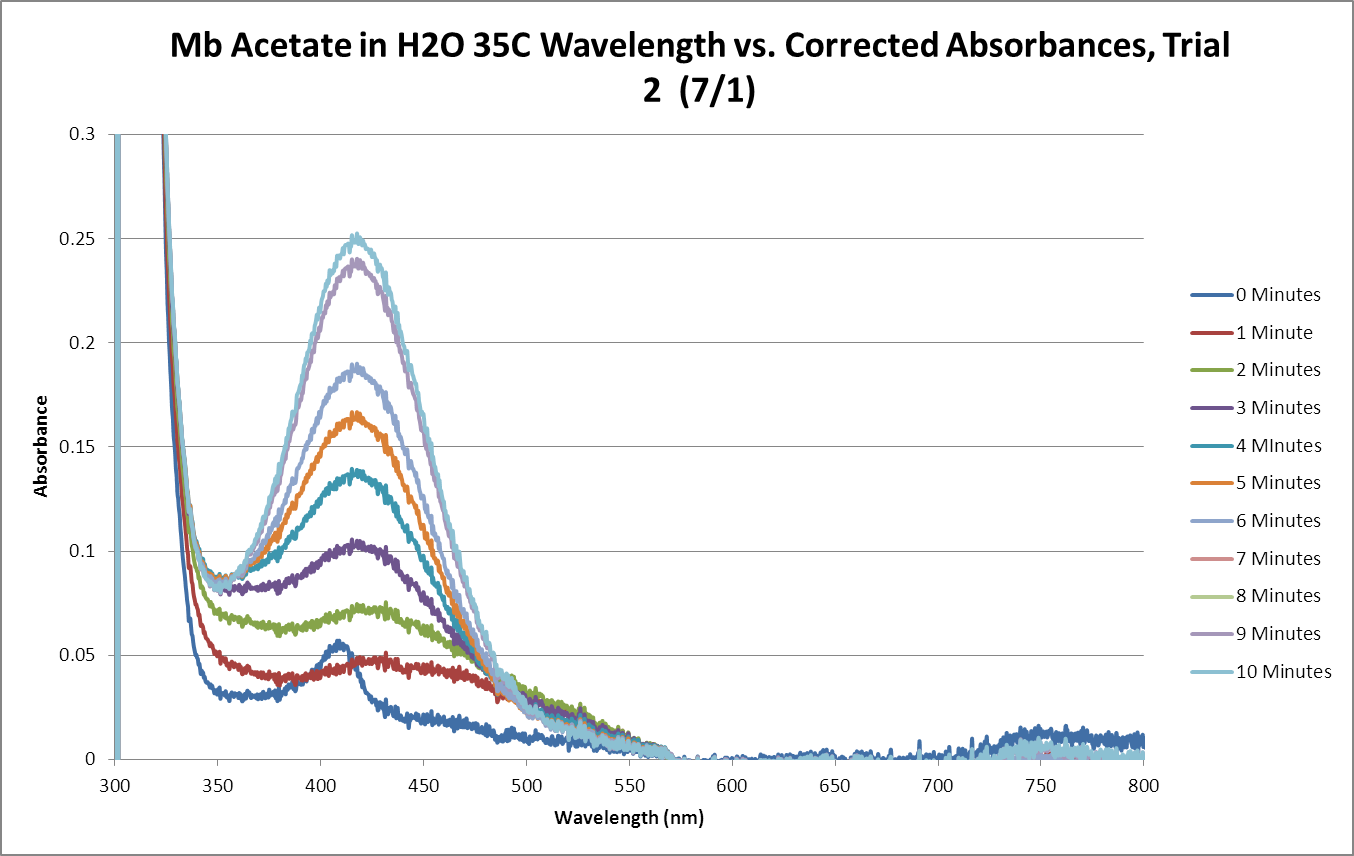 Mb Acetate OPD H2O2 H2O 35C SEQUENTIAL GRAPH Trial2.png