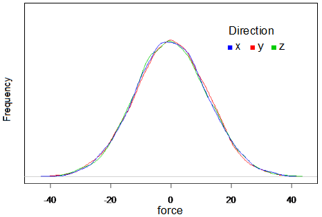 Fig.2 Distribution of white Gaussian random force