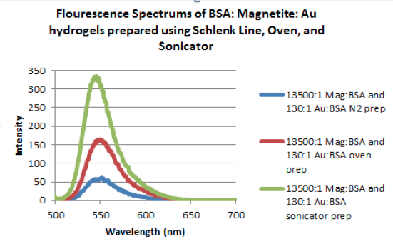 Fluorescence spectra for the addition of Rhodamine 6G into samples (total concentration of dye is 20μM.