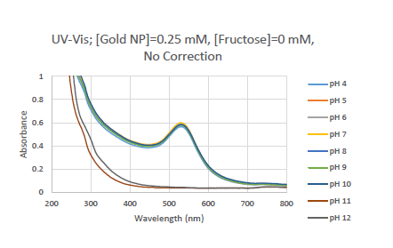 Image:Uv gold 0mM NC.PNG