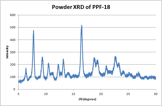 File:12-06-14 XRF of PPF18.png